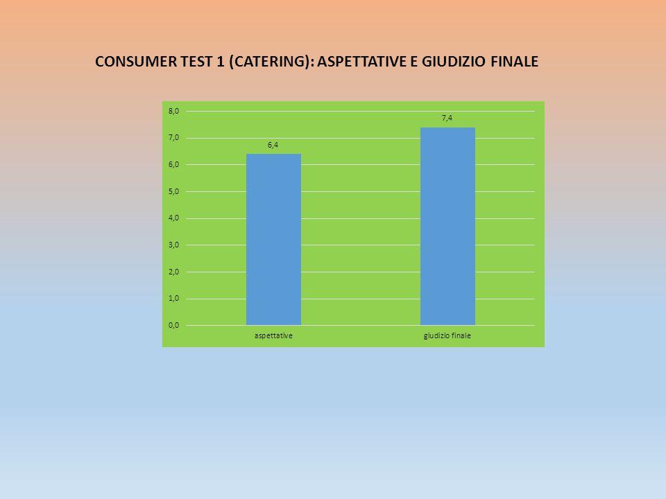 CONSUMER TEST 1 (CATERING): ASPETTATIVE E GIUDIZIO FINALE