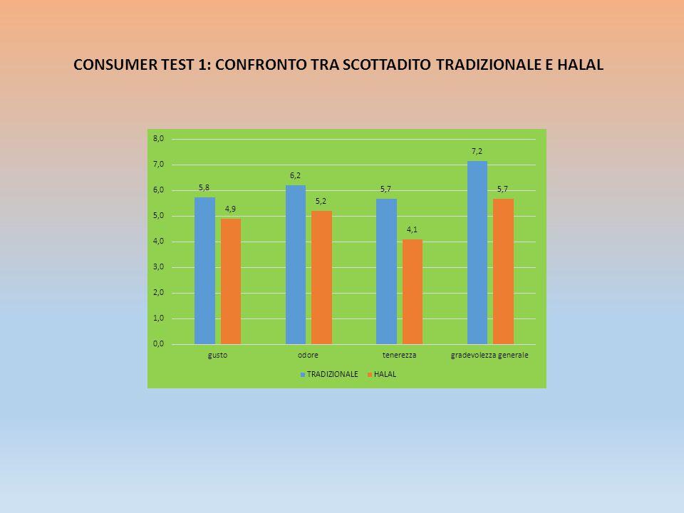CONSUMER TEST 1: CONFRONTO TRA SCOTTADITO TRADIZIONALE E HALAL