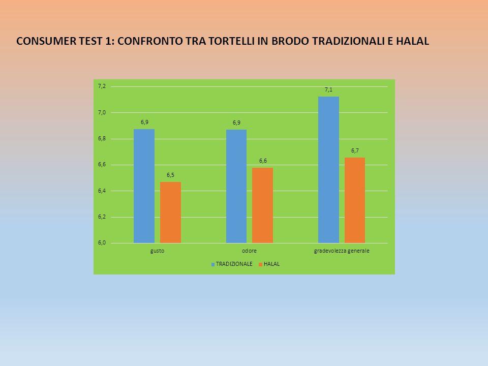 CONSUMER TEST 1: CONFRONTO TRA TORTELLI IN BRODO TRADIZIONALI E HALAL