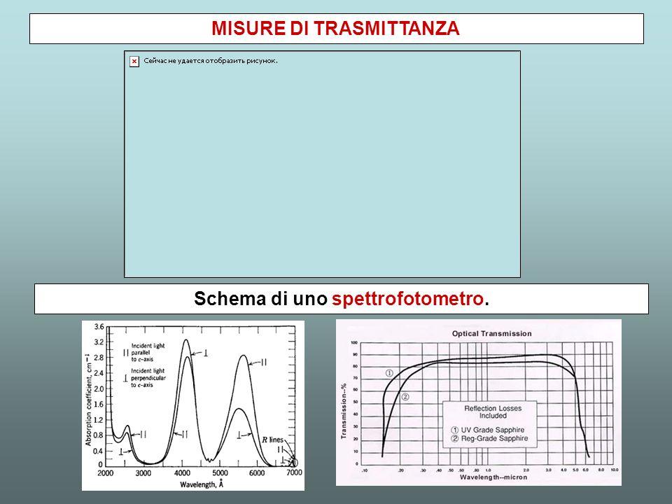MISURE DI TRASMITTANZA Schema di uno spettrofotometro.
