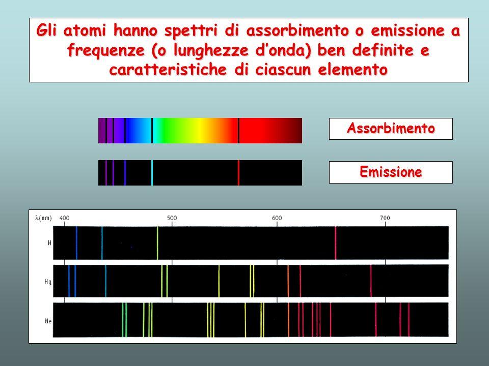 Gli atomi hanno spettri di assorbimento o emissione a frequenze (o lunghezze d'onda) ben definite e caratteristiche di ciascun elemento
