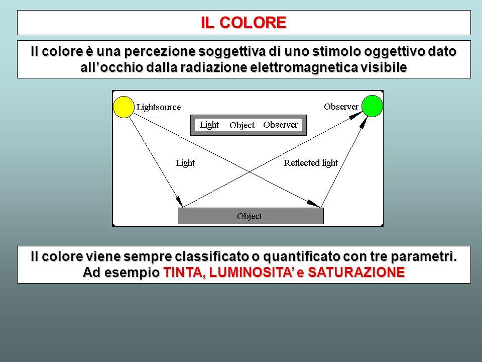 IL COLORE Il colore è una percezione soggettiva di uno stimolo oggettivo dato all'occhio dalla radiazione elettromagnetica visibile.