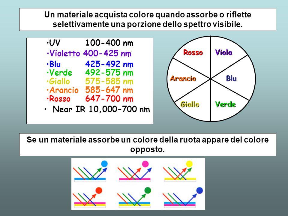Un materiale acquista colore quando assorbe o riflette selettivamente una porzione dello spettro visibile.