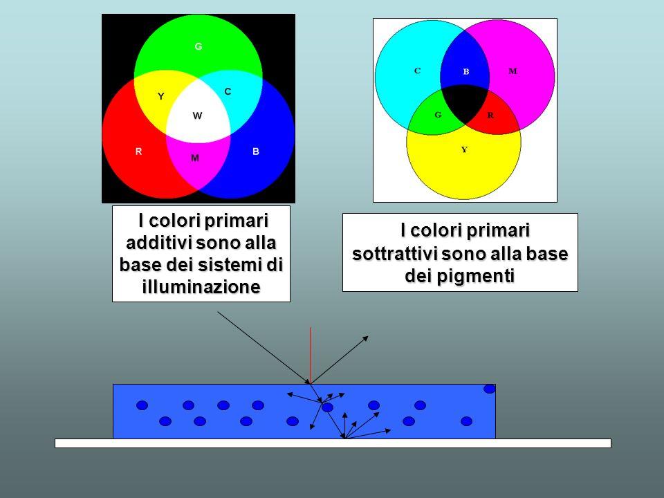 I colori primari sottrattivi sono alla base dei pigmenti