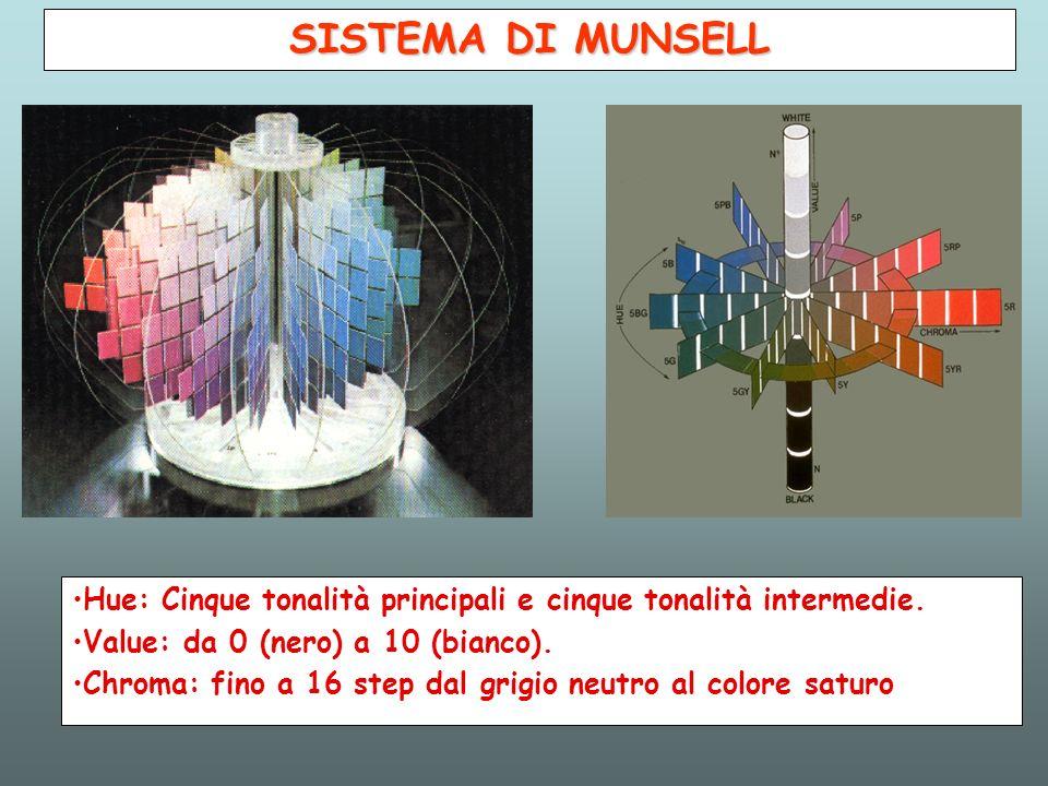 SISTEMA DI MUNSELL Hue: Cinque tonalità principali e cinque tonalità intermedie. Value: da 0 (nero) a 10 (bianco).