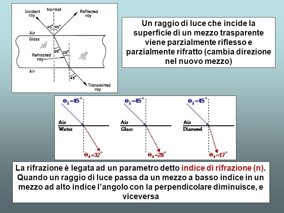 La rifrazione è legata ad un parametro detto indice di rifrazione (n).