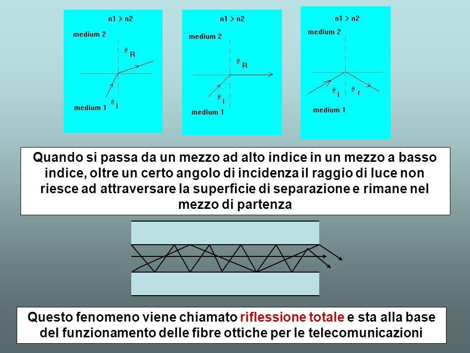 Quando si passa da un mezzo ad alto indice in un mezzo a basso indice, oltre un certo angolo di incidenza il raggio di luce non riesce ad attraversare la superficie di separazione e rimane nel mezzo di partenza