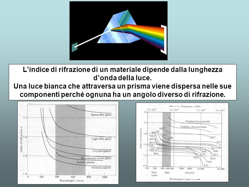 L'indice di rifrazione di un materiale dipende dalla lunghezza d'onda della luce.