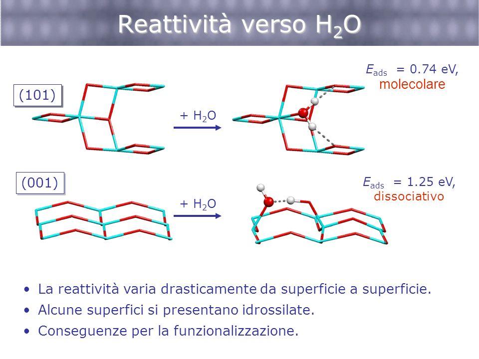 Reattività verso H2O molecolare (101) (001)
