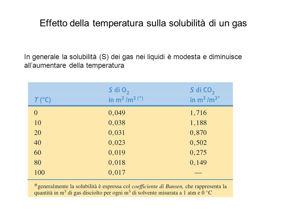 Effetto della temperatura sulla solubilità di un gas