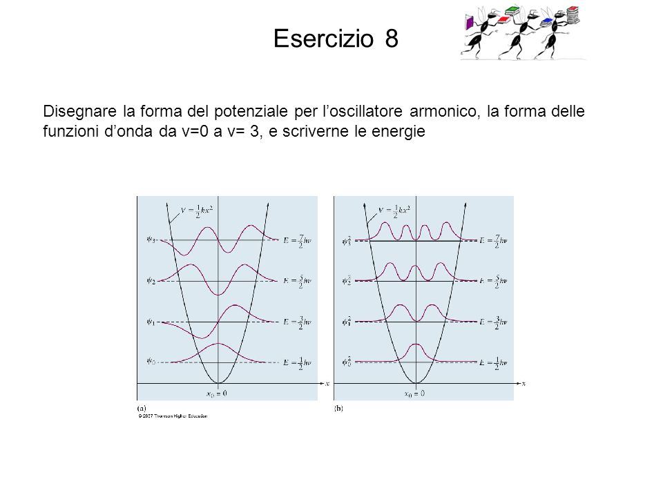 Esercizio 8 Disegnare la forma del potenziale per l'oscillatore armonico, la forma delle funzioni d'onda da v=0 a v= 3, e scriverne le energie.