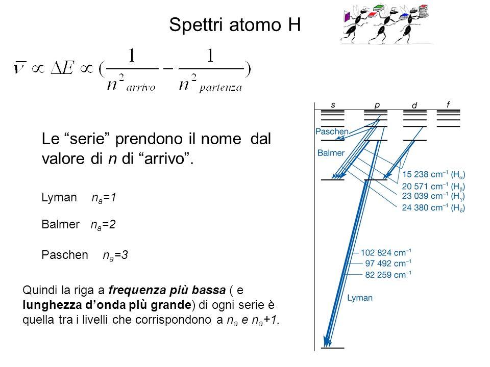 Spettri atomo H Le serie prendono il nome dal valore di n di arrivo . Lyman na=1. Balmer na=2.