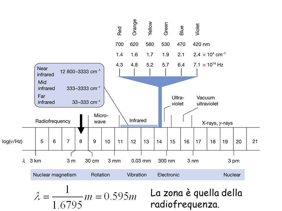 La zona è quella della radiofrequenza.