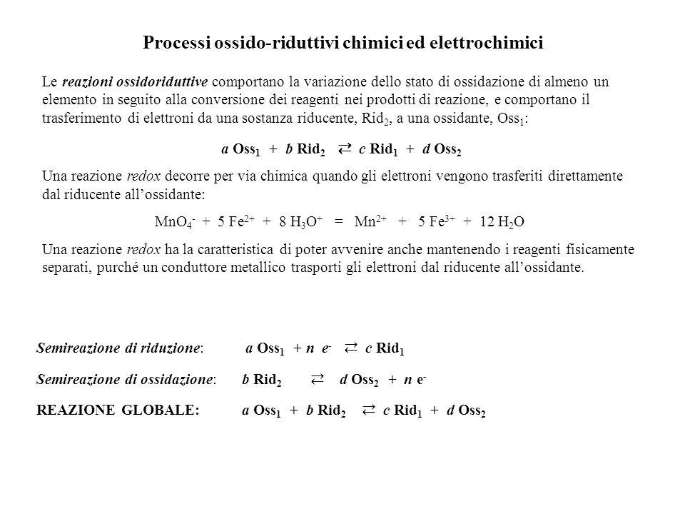 Processi ossido-riduttivi chimici ed elettrochimici