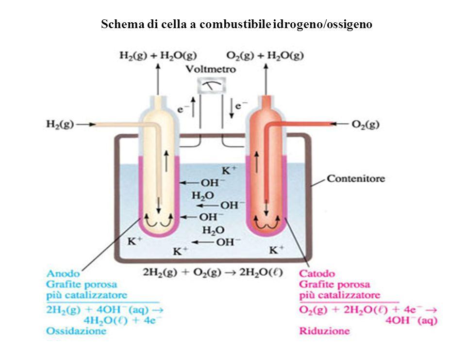 Schema di cella a combustibile idrogeno/ossigeno