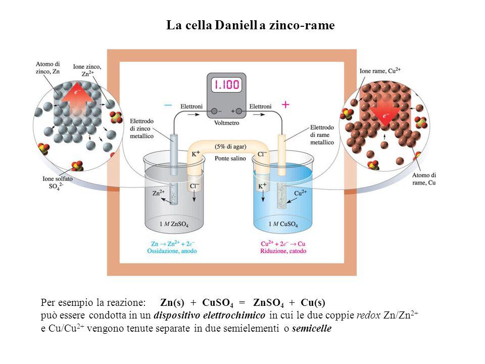 La cella Daniell a zinco-rame