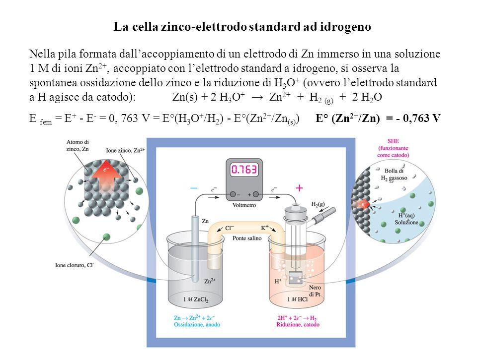 La cella zinco-elettrodo standard ad idrogeno