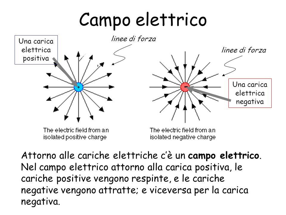 Campo elettrico- linee di forza. Una carica elettrica positiva. linee di forza. Una carica elettrica negativa.
