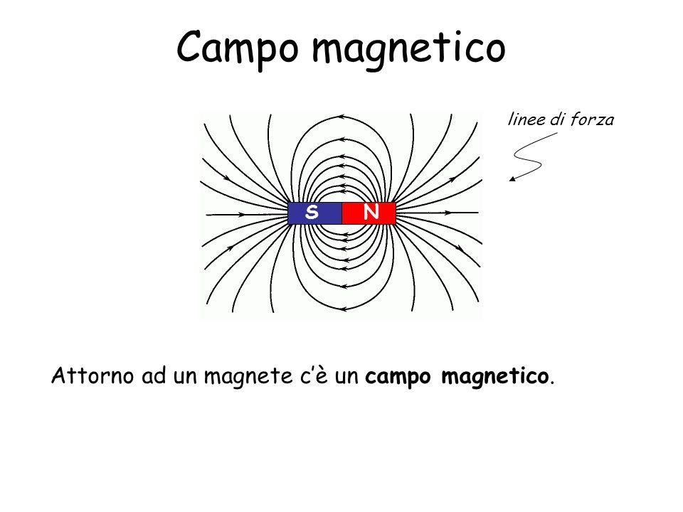 Campo magnetico Attorno ad un magnete c'è un campo magnetico. N S