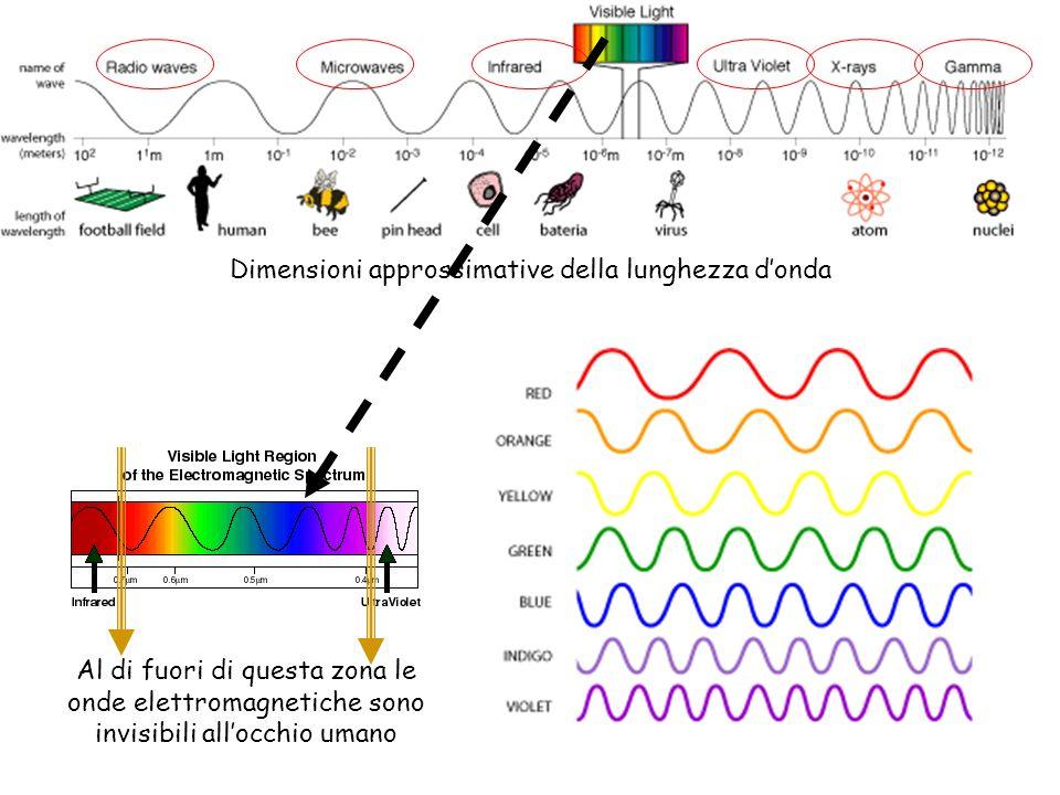Dimensioni approssimative della lunghezza d'onda