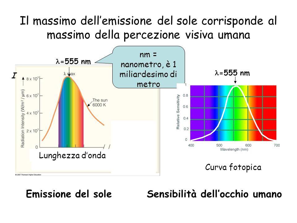 nm = nanometro, è 1 miliardesimo di metro