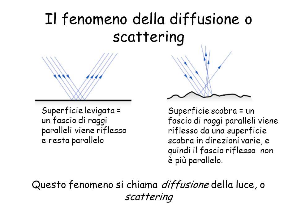 Il fenomeno della diffusione o scattering