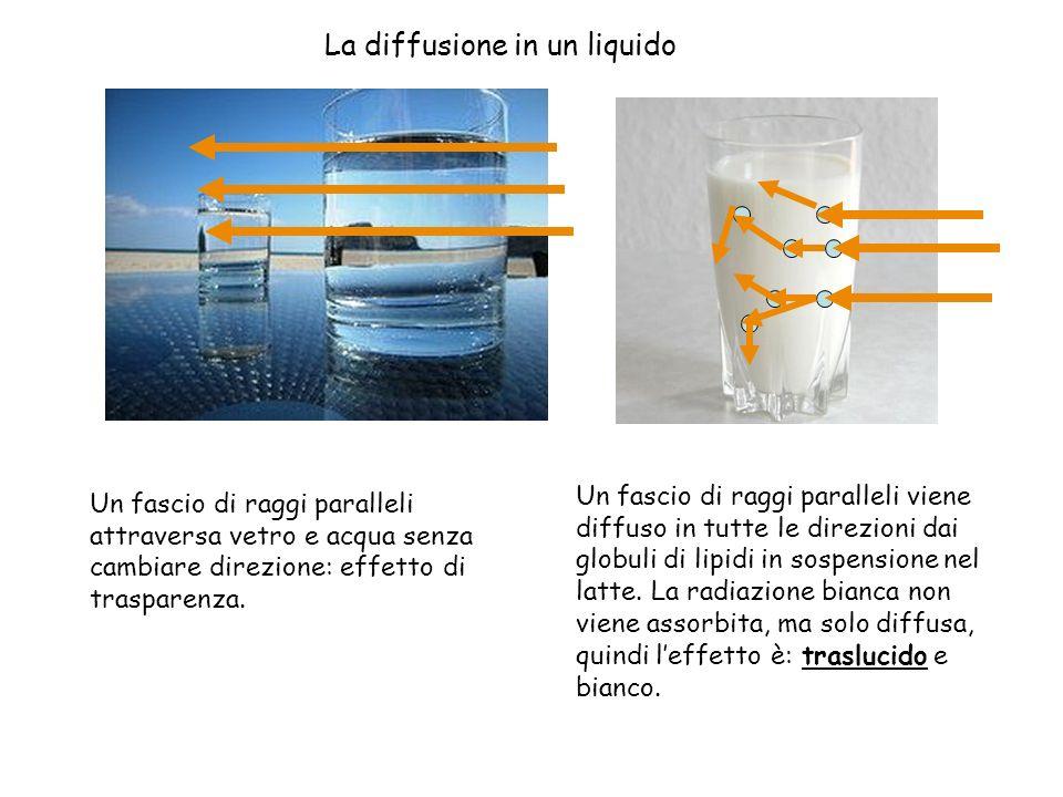 La diffusione in un liquido