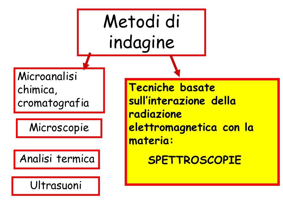 Metodi di indagine Microanalisi chimica, cromatografia