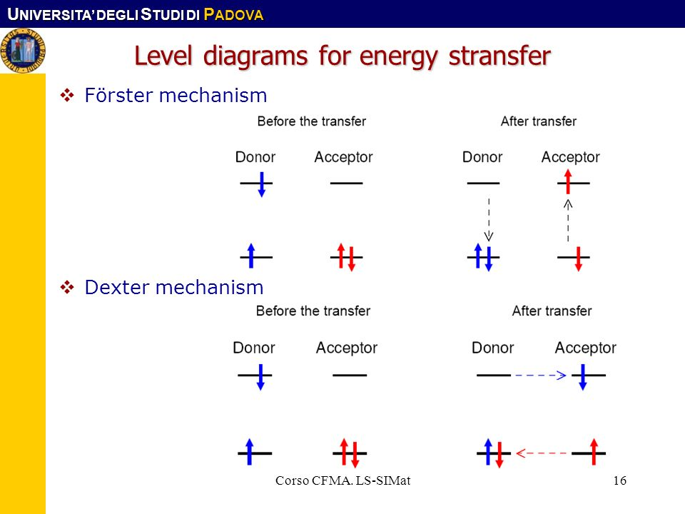 Level diagrams for energy stransfer