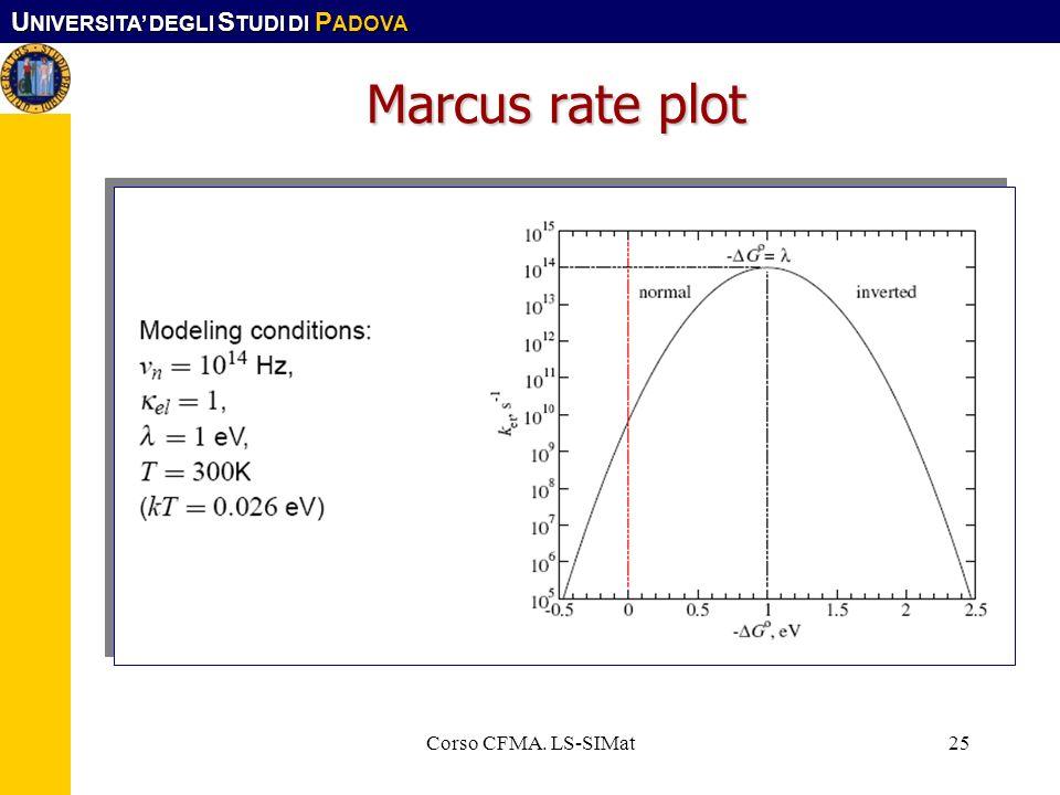 Marcus rate plot Corso CFMA. LS-SIMat Corso CFMA. LS-SIMat