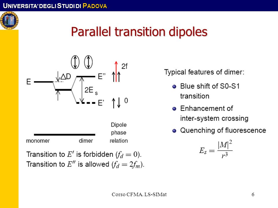 Parallel transition dipoles