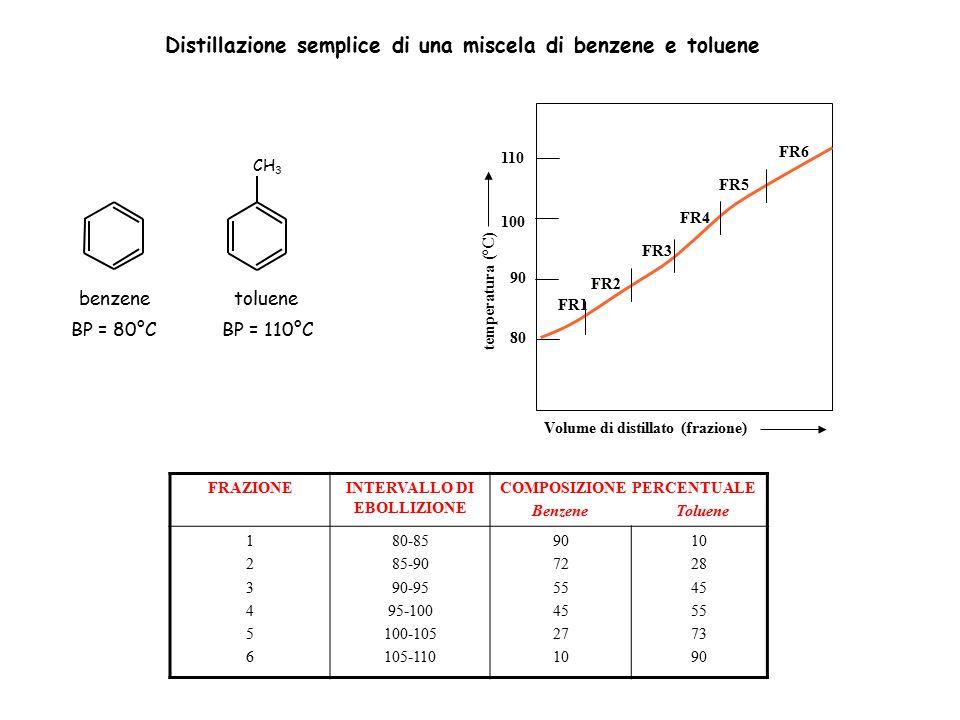 Distillazione semplice di una miscela di benzene e toluene