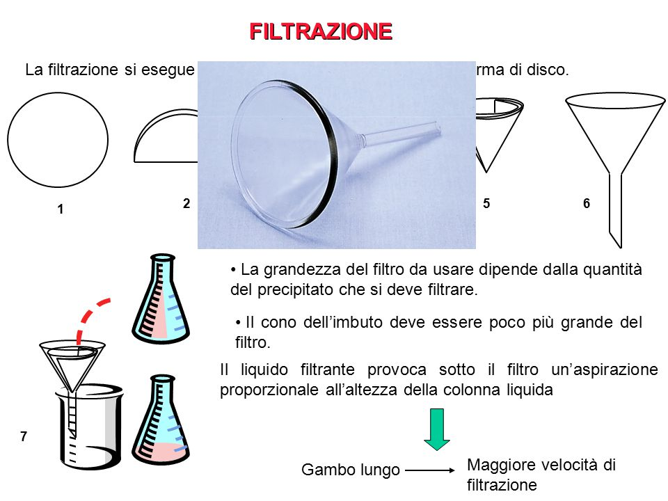 FILTRAZIONE La filtrazione si esegue con filtri di carta speciale porosa, a forma di disco. 2. 3.