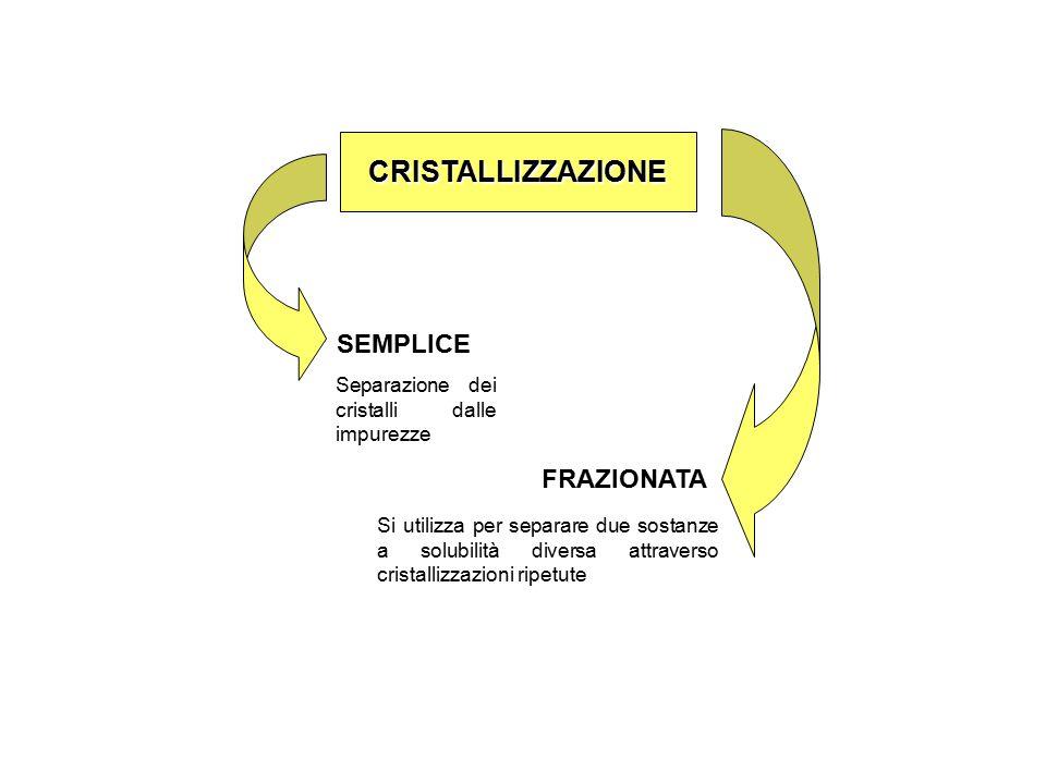 CRISTALLIZZAZIONE SEMPLICE FRAZIONATA