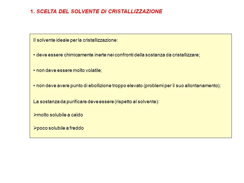 1. SCELTA DEL SOLVENTE DI CRISTALLIZZAZIONE