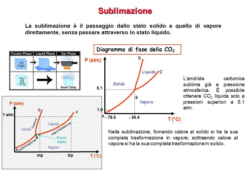 Sublimazione La sublimazione è il passaggio dallo stato solido a quello di vapore direttamente, senza passare attraverso lo stato liquido.