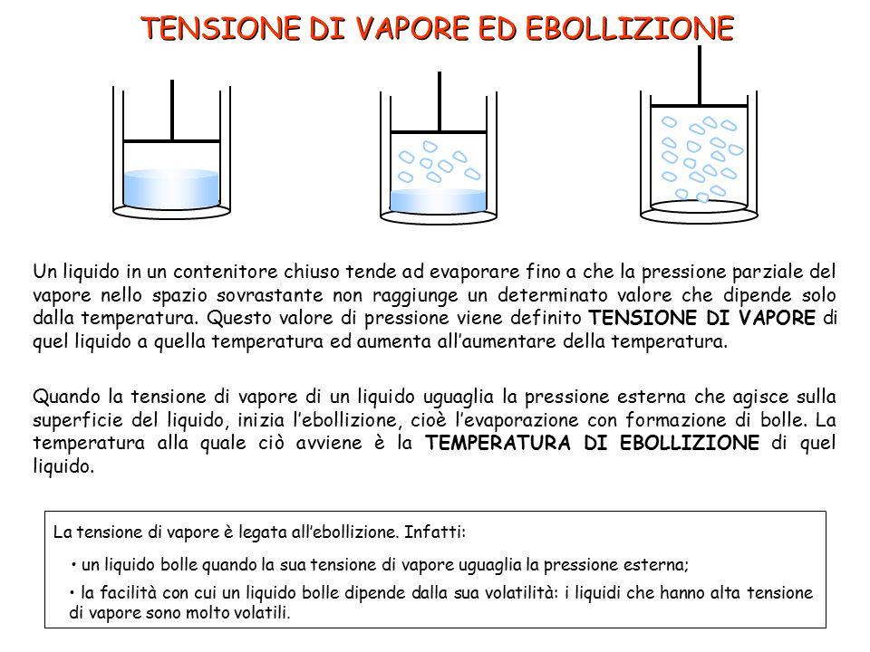 TENSIONE DI VAPORE ED EBOLLIZIONE