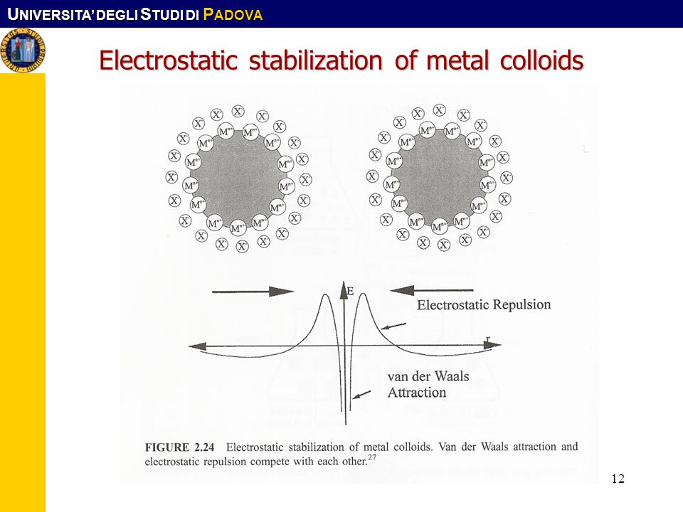 Electrostatic stabilization of metal colloids