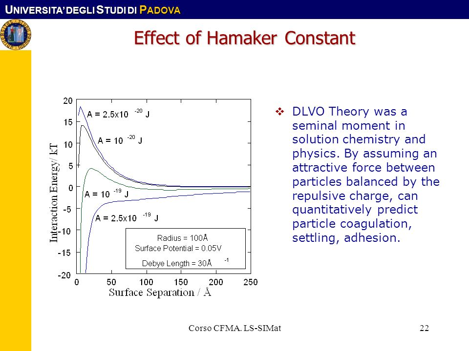 Effect of Hamaker Constant
