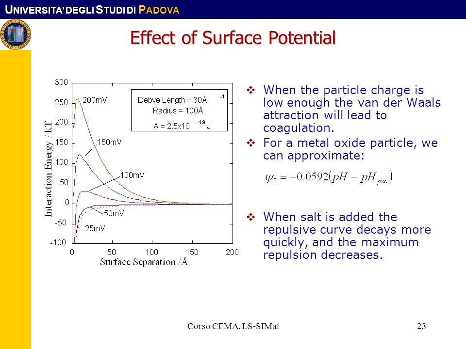 Effect of Surface Potential