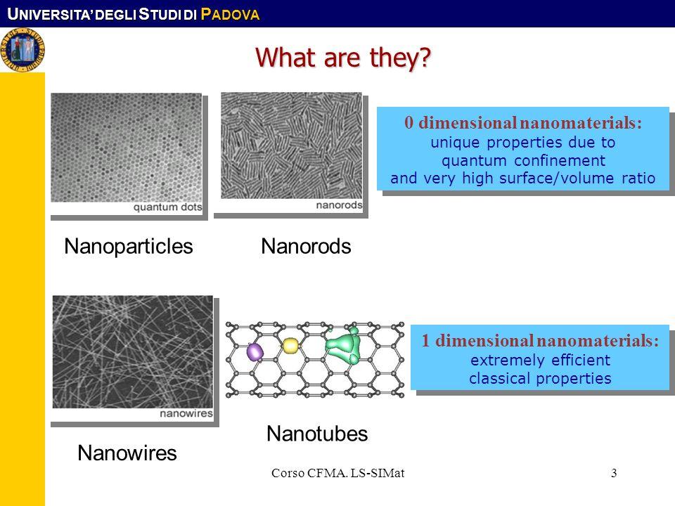 0 dimensional nanomaterials: 1 dimensional nanomaterials: