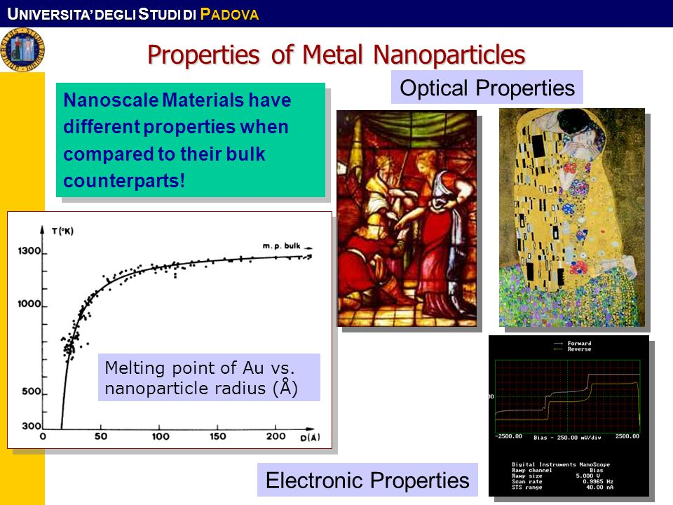 Properties of Metal Nanoparticles