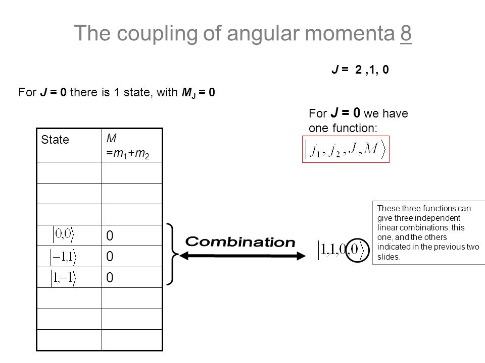The coupling of angular momenta 8