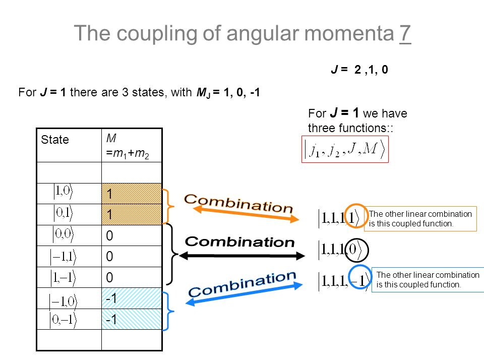 The coupling of angular momenta 7