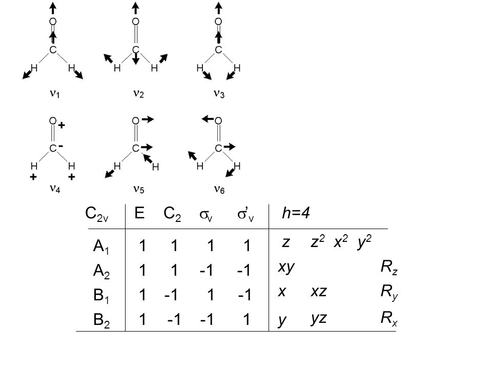 C2v E C2 v 'v. 1 1 1 1. A1. 1 1. -1 -1. B2. 1 1.