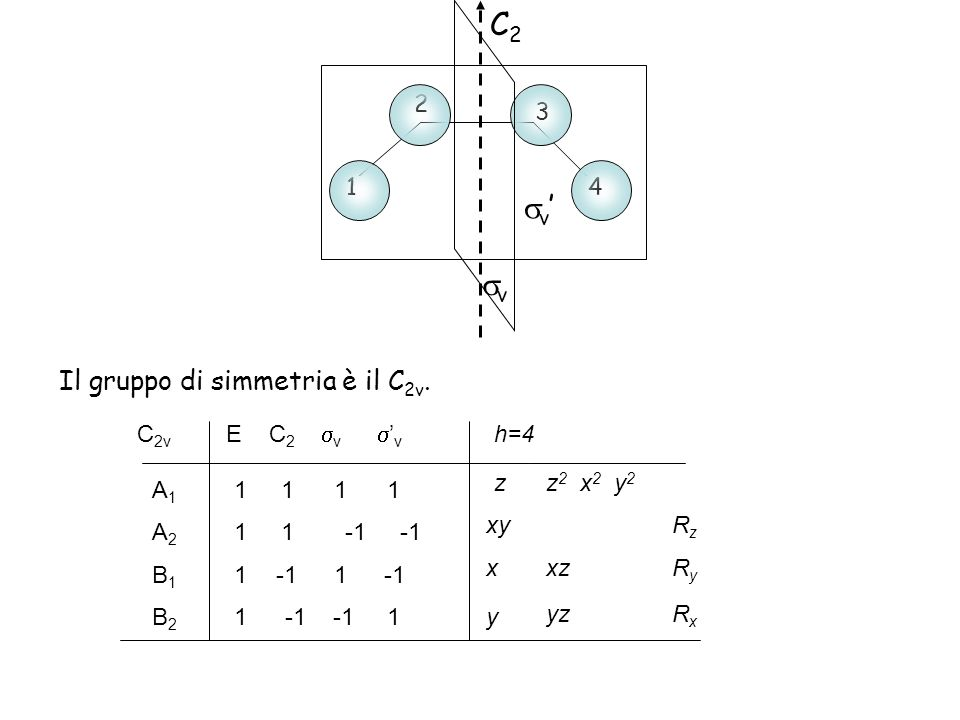 C2 v' v Il gruppo di simmetria è il C2v. 4 3 1 2 C2v E C2 v 'v