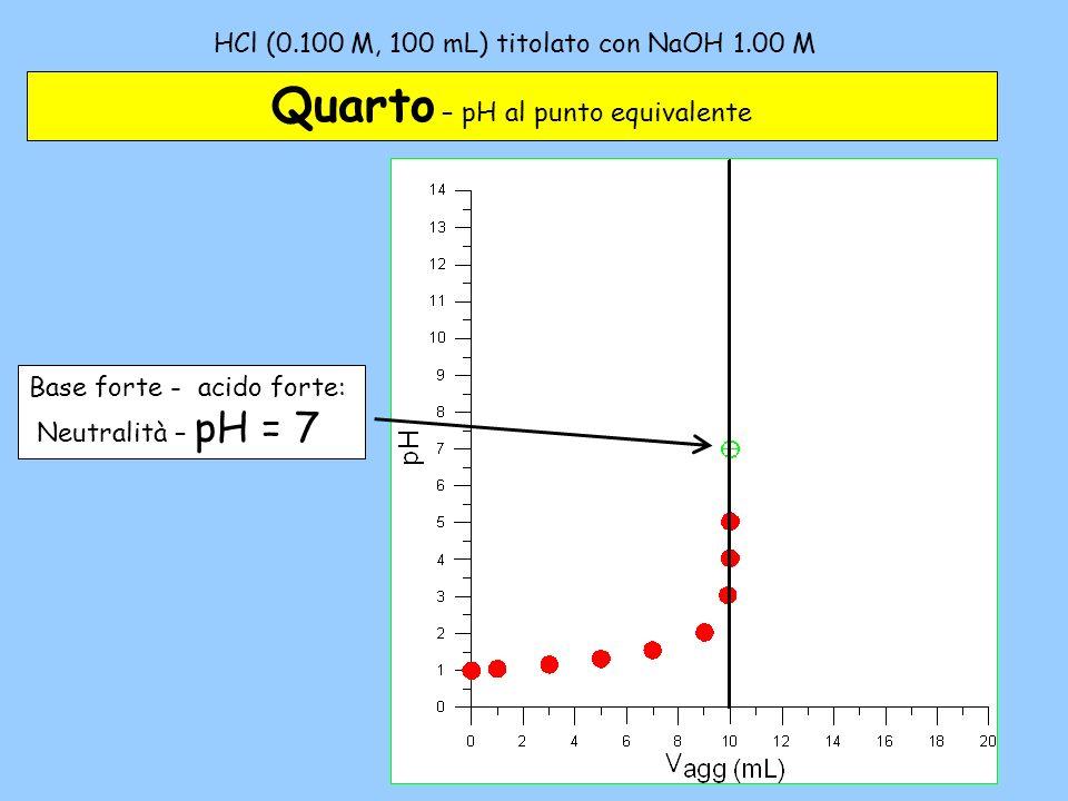 HCl (0.100 M, 100 mL) titolato con NaOH 1.00 M – 4