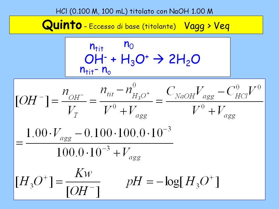HCl (0.100 M, 100 mL) titolato con NaOH 1.00 M – 5