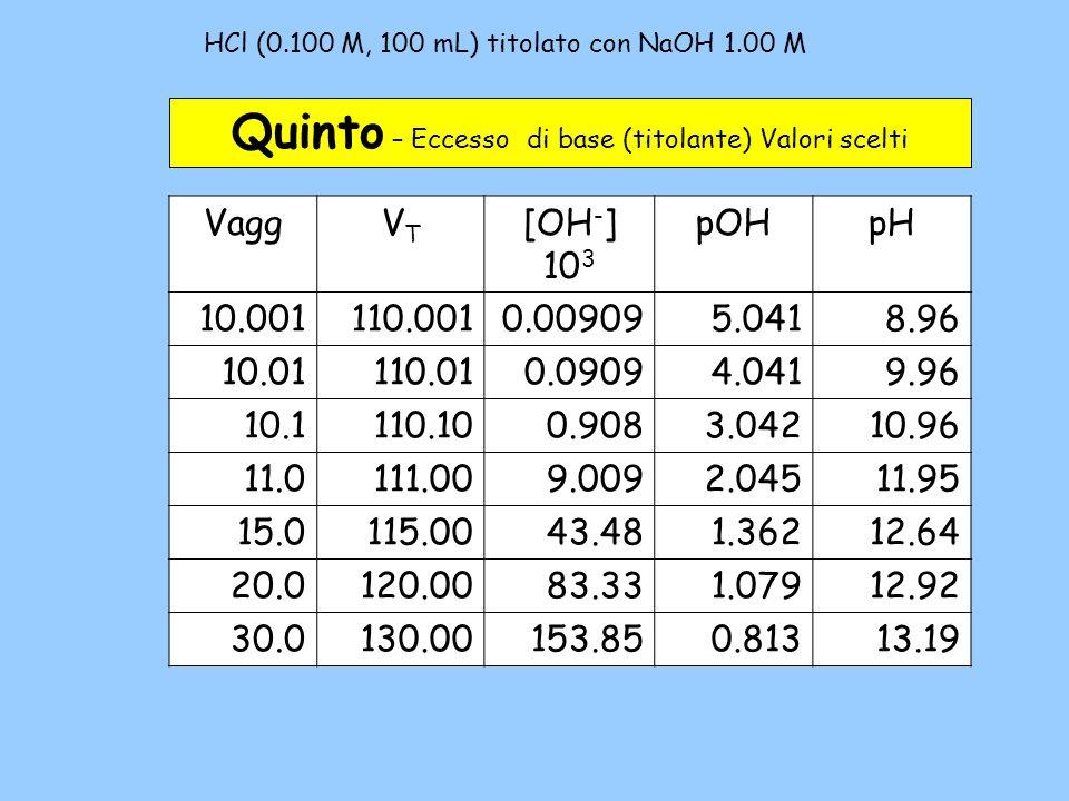 HCl (0.100 M, 100 mL) titolato con NaOH 1.00 M – 5b