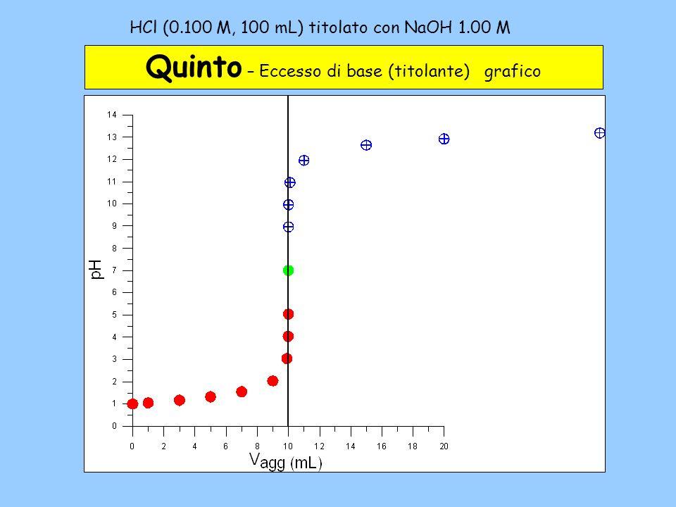 HCl (0.100 M, 100 mL) titolato con NaOH 1.00 M – 5c